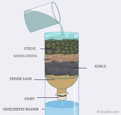 Wasserfilter Bauanleitung
